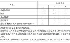 ISO 26262笔记——如何理解ASIL分解?