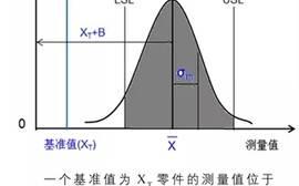 【干货】检测过程需要做PFMEA分析吗?怎样分析?