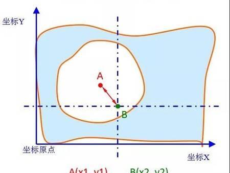 位置度的计算到底是二维还是三维?